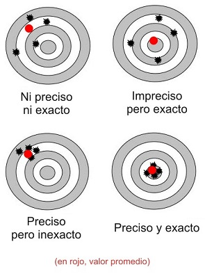 precision vs exactitud